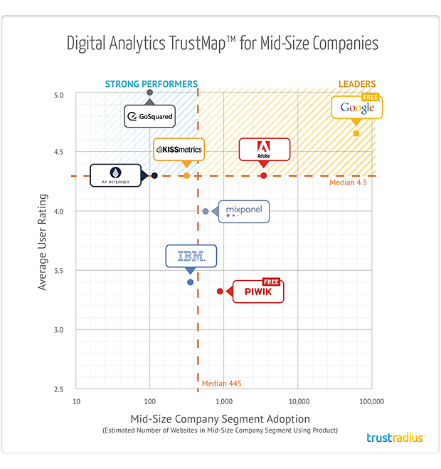 Digital Analytics TrustMap for Mid-Size Companies