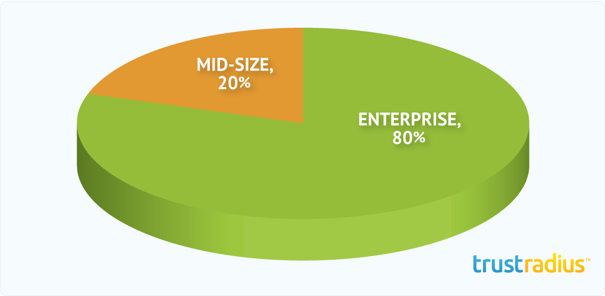Brand Embassy Customer Distribution Pie Chart