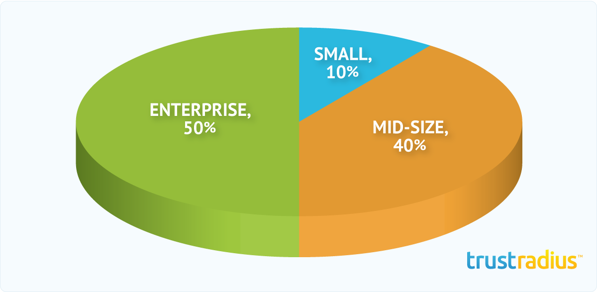 NetBase Customer Distribution Pie Chart
