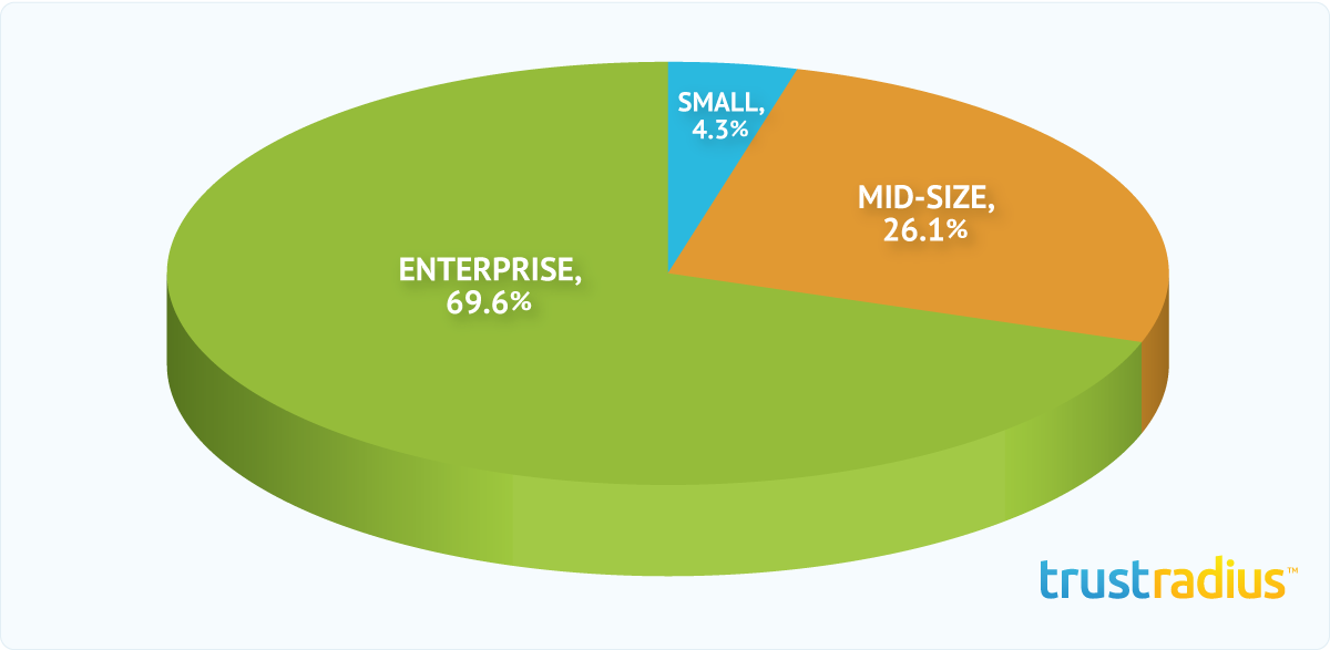 Sprinklr Customer Distribution Pie Chart