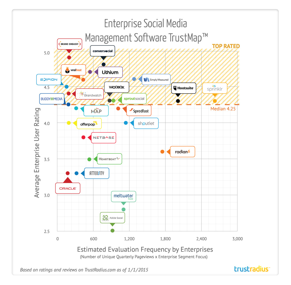 Enterprise Social Media Management Software TrustMap