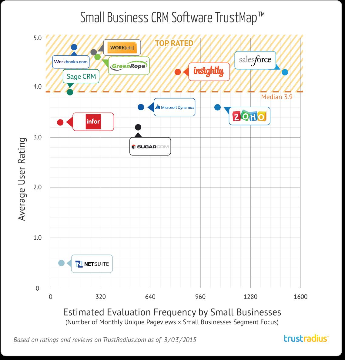 The Best Customer Relationship Management Software