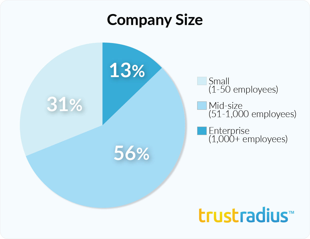 Pentaho customer demographics - company size