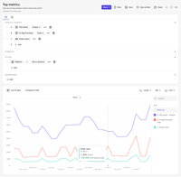 Mixpanel's Insights report enables you to see how often users perform meaningful actions, monitor growth of key user cohorts, like power users, and slice and dice trends by any attribute.