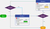 Flowcharts  in MindManager