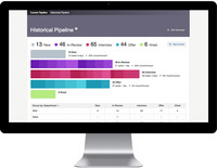 Analytics of your entire hiring process at your fingertips.