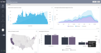A Looker dashboard with a geo chart.