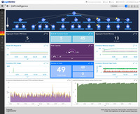 Our AIOps features are perfect for enterprises or IT pros using next-gen technology or hybrid environments with cloud and container resources. LogicMonitor makes it easy to monitor and improve the performance of complex enterprise networks with dynamic thresholds, topology mapping, anomaly detection, and root cause analysis.