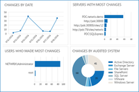 Full visibility into changes to critical IT systems