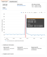 CloudTrail Insights: Identify and respond to unusual operational activity •Unexpected spikes in resource provisioning •Bursts of IAM management actions •Gaps in periodic maintenance activity •Automatic analysis of API calls and usage patterns •Alerts when unusual activity is detected