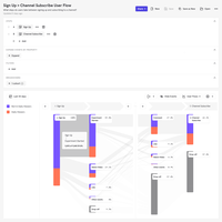 Mixpanel's powerful Flows report enables you to identify top user paths to see where people get stuck, and discover actions users take before, after, or between key events.