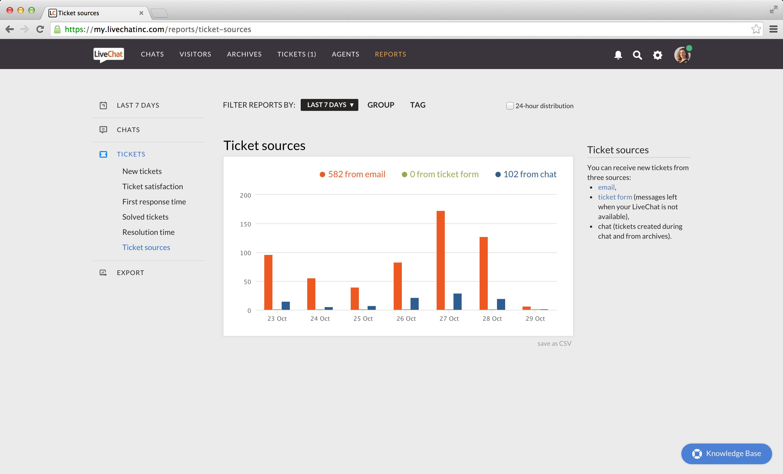 LiveChat Reviews & Ratings | TrustRadius