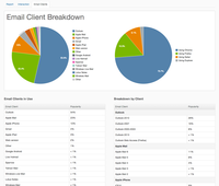 Pardot Email Analytics - See the reach and impact of your email marketing efforts in real-time with advanced reporting and analytics by device, email client, and more.