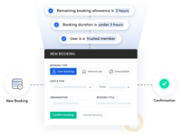 Skedda allows organizations to automate tricky, time-consuming parts of managing your bookable spaces.