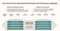 One Cloud for the Most Intensive Enterprise and Infra-heavy Workloads