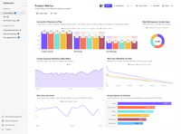 Mixpanel's Dashboards let you monitor all of your product's key performance indicators in real time—all in one place—and share updates with your team.