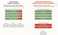 Gen 1 vs Gen 2 Cloud Advantage