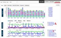 Real-time & historic monitoring