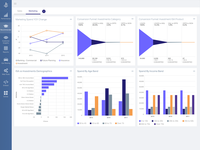 A Magellan BI & Reporting dashboard that an individual can interact with and personalize to their needs, such as changing chart types or computations.