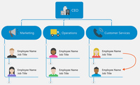 Organizational Charts in MindManager