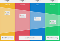 Funnel Charts  in MindManager