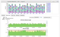 Intuitive performance monitoring