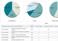 Integrated Development Planning Module
