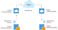 To enable WAN acceleration, you need to deploy a pair of WAN accelerators in your backup infrastructure