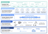 Actian Avalanche offers robust access to ecosystem tools, advanced cloud compute, intelligent elastic storage, Avalanche Connect, and multi-cloud and hybrid platform support.