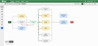 Workflow - Financial Budget Process