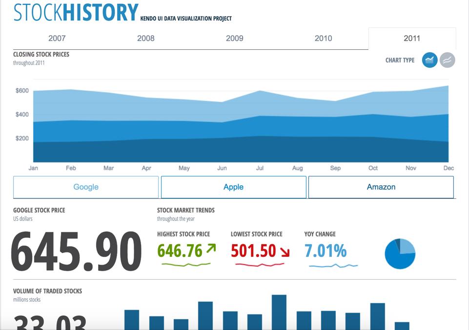 Kendo UI Reviews & Ratings | TrustRadius