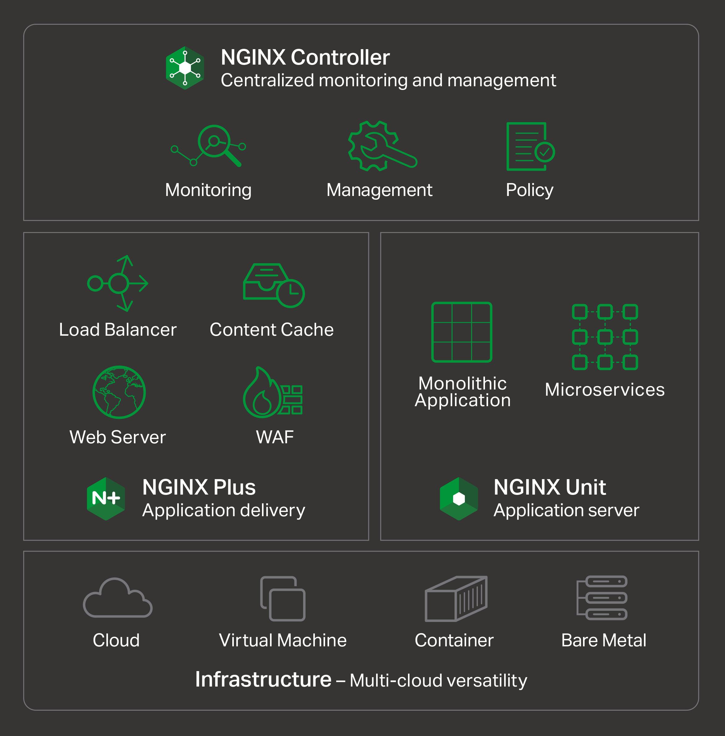 Nginx Reviews & Ratings | TrustRadius