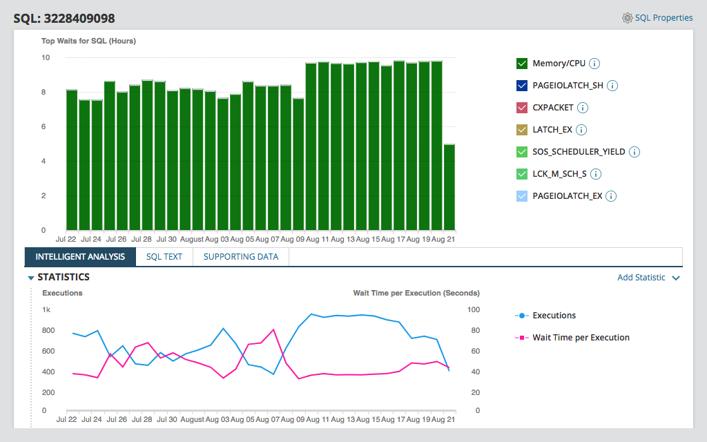 SolarWinds Database Performance Analyzer Reviews & Ratings
