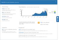 AnswerDash Analytics - Benefits to your business